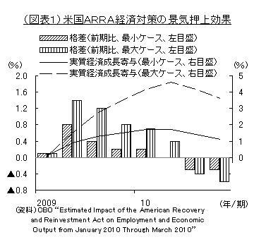 アメリカ景気回復期待に後退の兆し