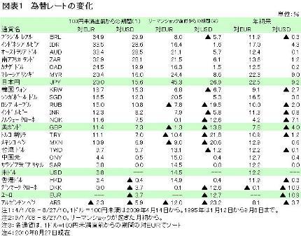【アジアな目】 円相場は株式や商品市場とつながっている