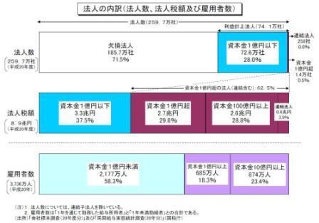 アジア並みの法人税率、総合特区で実現を