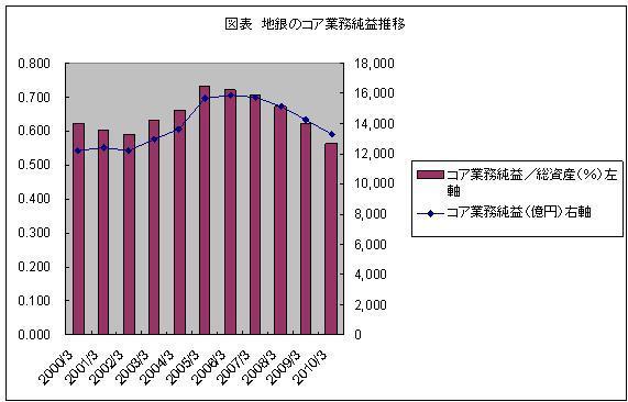 収益低下への対応を迫られる地方銀行業界