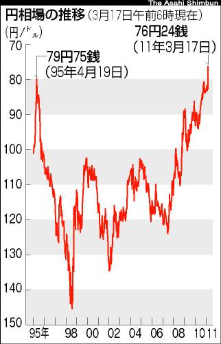 危機の時になぜ円高になるのか