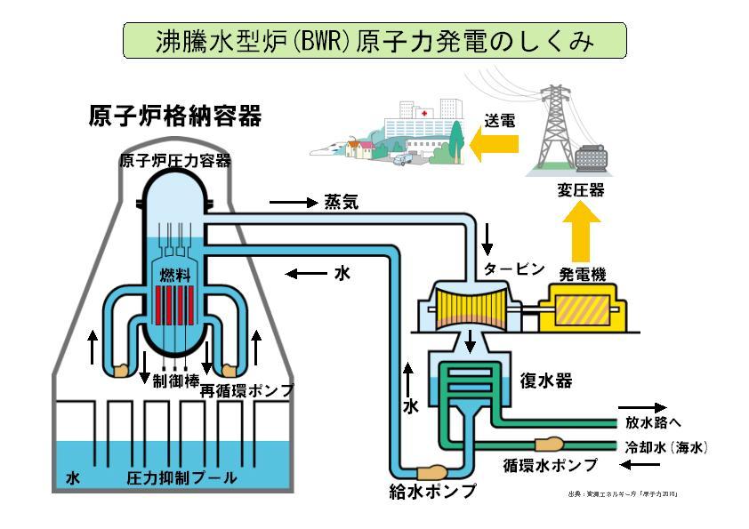 【科学朝日】福島原発事故と原子力エネルギー(collaborate with 朝日ニュースター、4月14日放送)