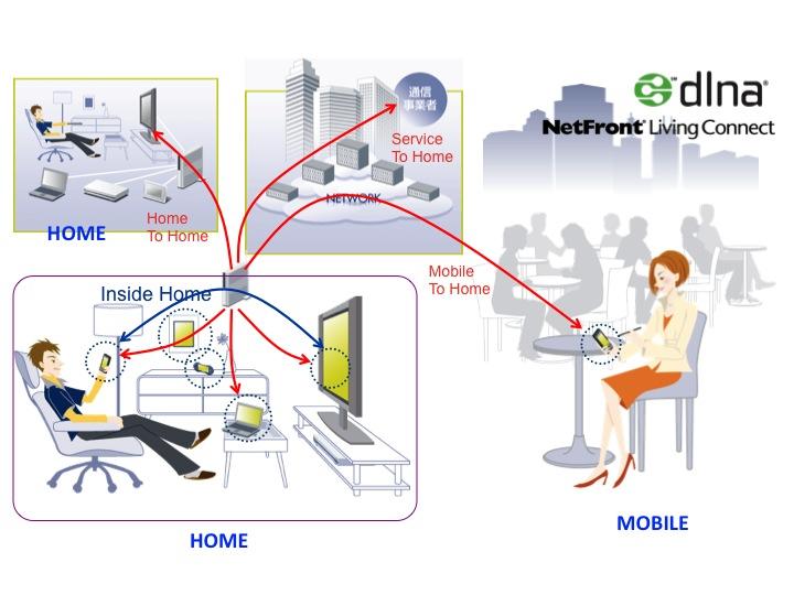 ホームネットワークを加速するDLNA