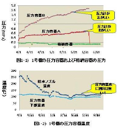 まだ福島第一原発は危険なのか?
