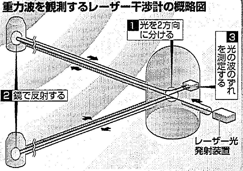 重力波――日頃から準備して幸運を待つ