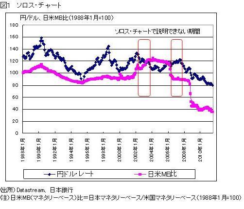 円レートは構造ではなく金融政策で決まる