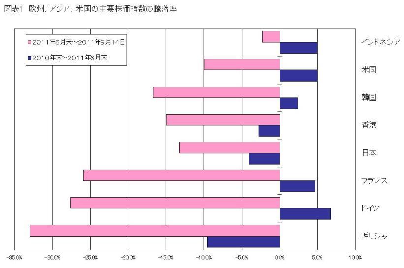 世界的株安、欧州金融不安とクリスマス消費