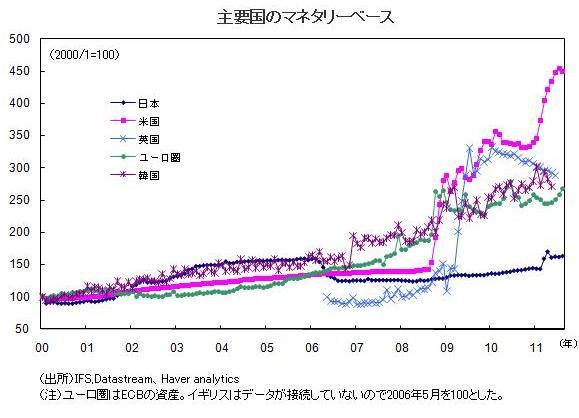 円レートの変化は隕石の落下ではない