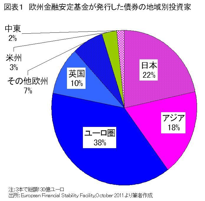 欧州危機の安全網を支える日本人
