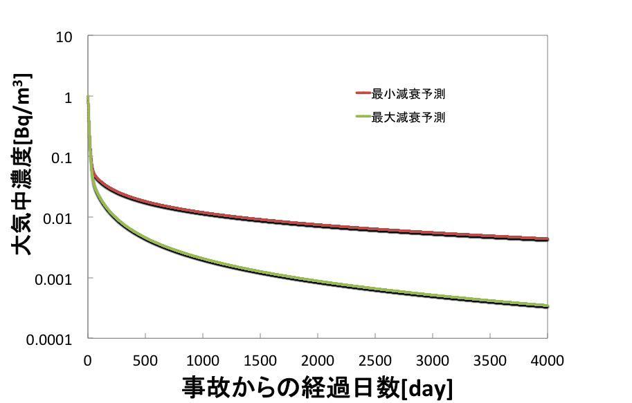 大気中に浮遊する放射性物質の減り方は早い