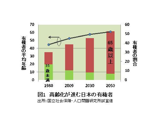 日本が変わるため、政治家も経営者も60歳で引退を