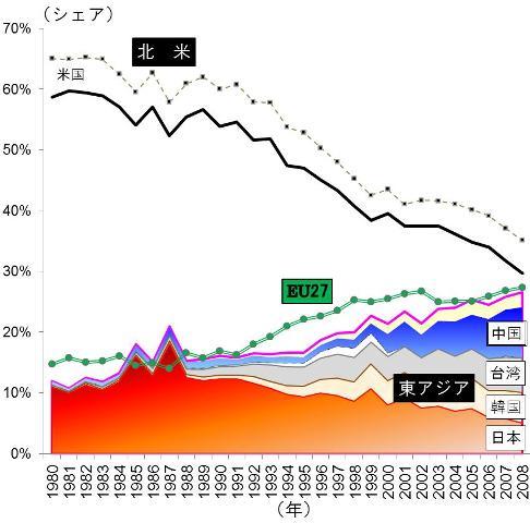 日本のエレクトロニクス研究はここまで凋落した