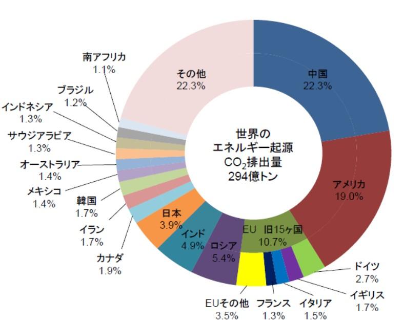 米中そして日本、課題ばかりが残った