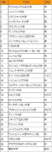 世界大学ランキングと東大秋入学