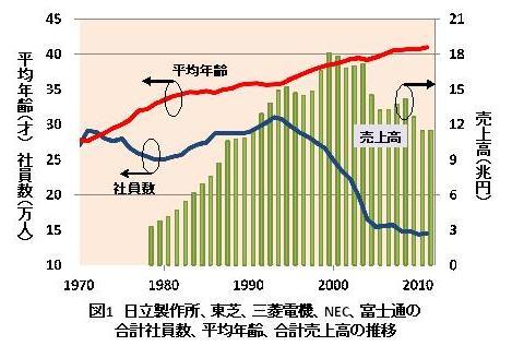 少子高齢化が進む日本を先取りする電機産業