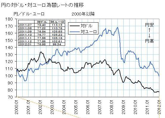 弱い経済の強い通貨