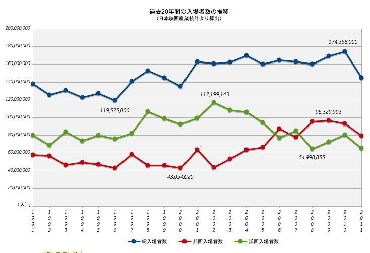 【2011年・日本映画産業を考える】(1)急激に落ち込んだ映画産業は本当に危ういのか?