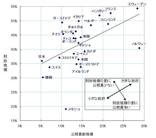 なぜ4割も削減するのか―行政を理解していない野田政権