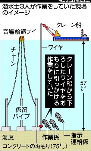 大分県保戸島の職業潜水士3人は何故死亡したのか