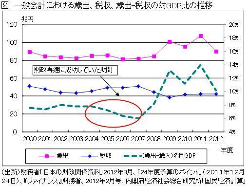 社会保障論議6つの誤り(上)