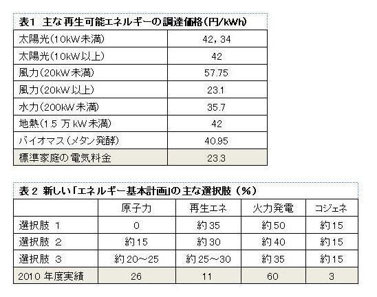 発電コストを下げるために何が必要か、3つの課題