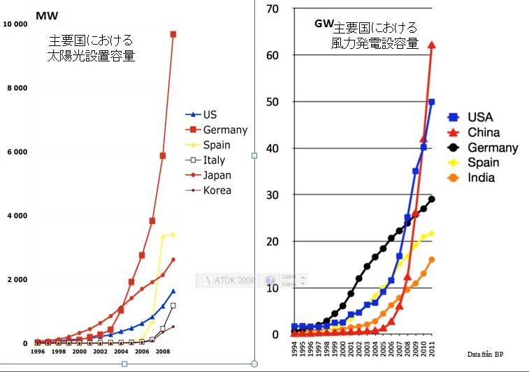 14年越しの固定価格買い取り制度実現とこれから (上)