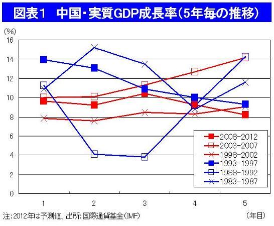 中国、ウルトラ成長期の終焉