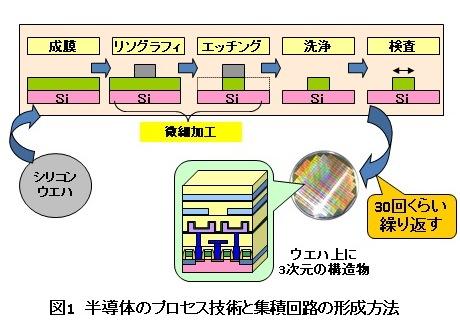 日本の半導体技術者の生きる道