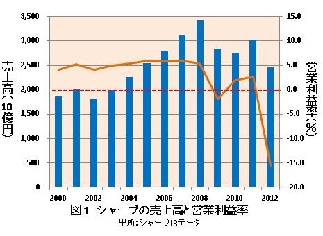 シャープは「日本だけの亀山モデル」を作っていた?