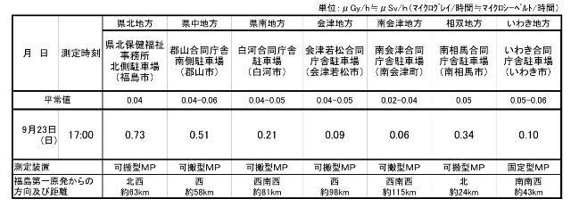福島のデータを見て考えよう