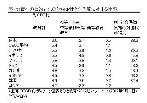 日本の公的教育支出は足りないのか