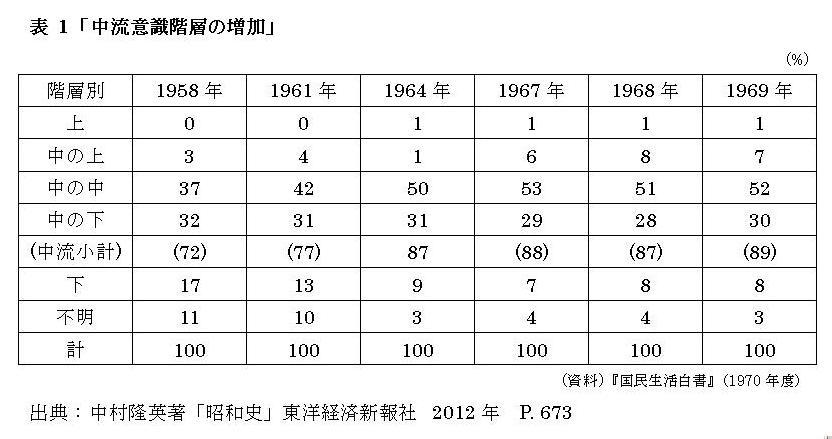 格差社会になった日本、貧困率はフランスやオランダの倍以上