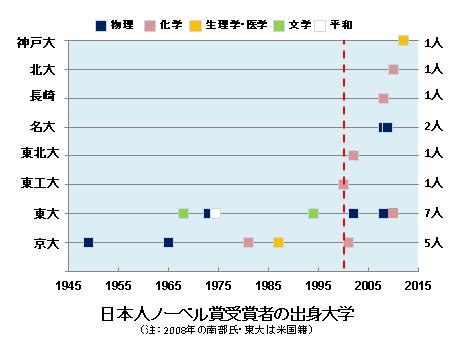 京大とノーベル賞に関する体験的考察
