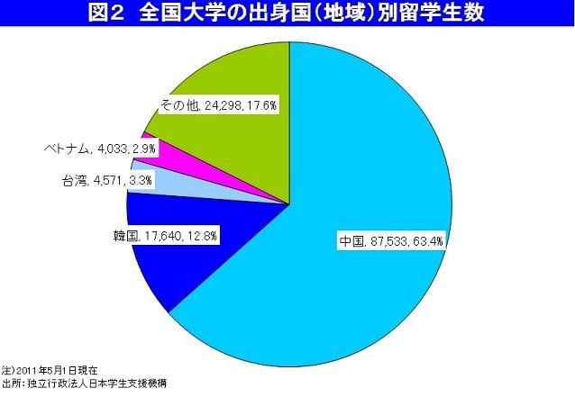 真紀子大臣、留学生減少で東大も定員割れリスクです!