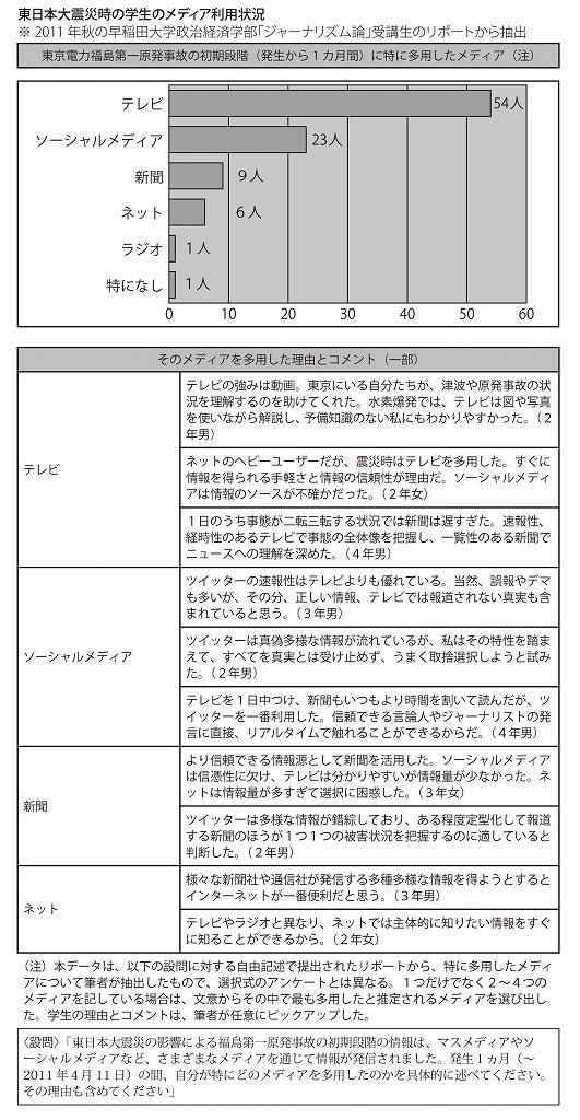 「3・11報道」の教訓をどう生かす 模索する早稲田大学Jスクール
