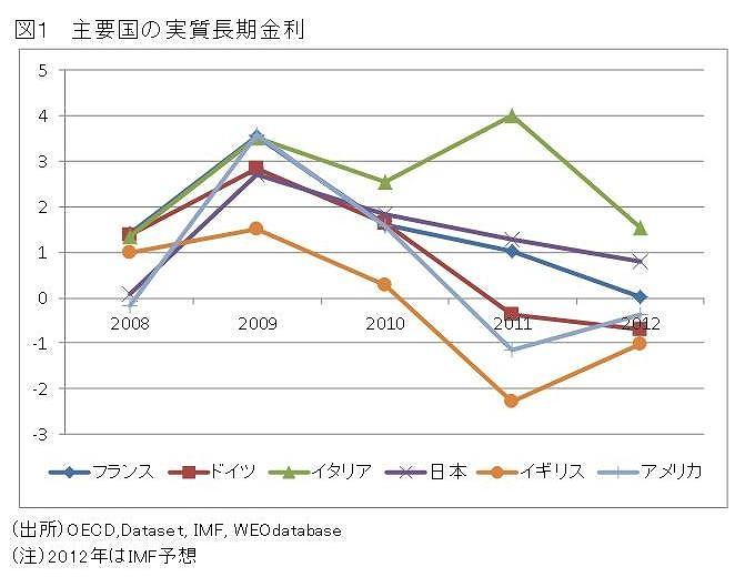 高い実質金利が日本を停滞させた
