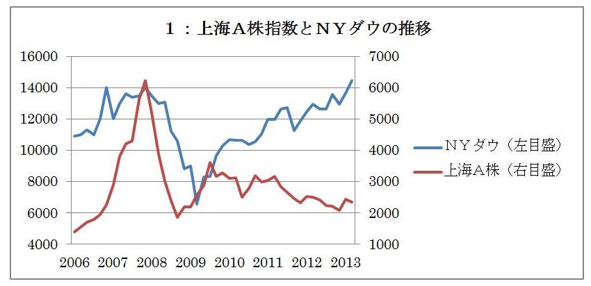低迷する上海株式市場と中国・国有企業の暗闇