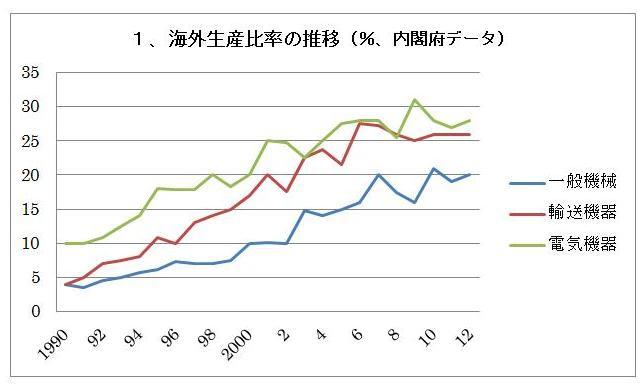 円安になれば、製造業の輸出や設備投資は増えるのか