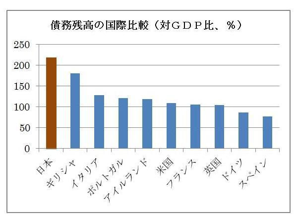 世界の常識になってきた「日本の財政はいずれ持続不可能」