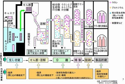 核燃料サイクルは新安全規制で事実上の凍結へ