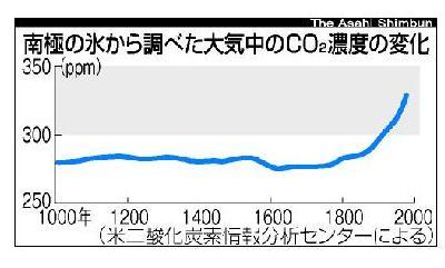 あっという間にCO2=400ppm時代。「21世紀は氷河期が来る」といわれていたのに
