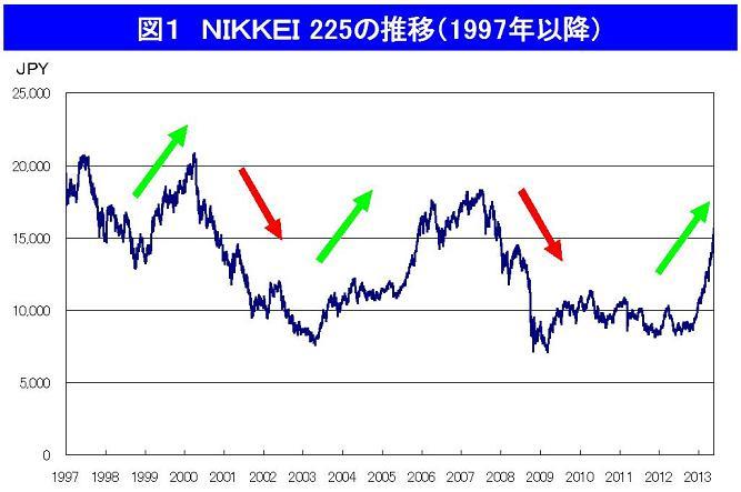 株価急落はアベノミクスの失敗?! 中国失速では説明できない市況