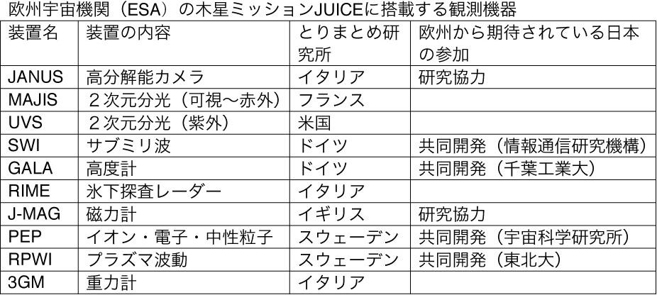 日本もついに木星探査へ<下>