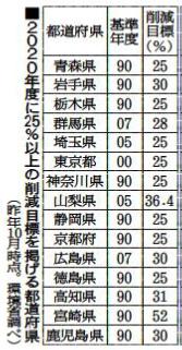 環境対策で国に先んじる東京都の意地と余裕 〈上〉