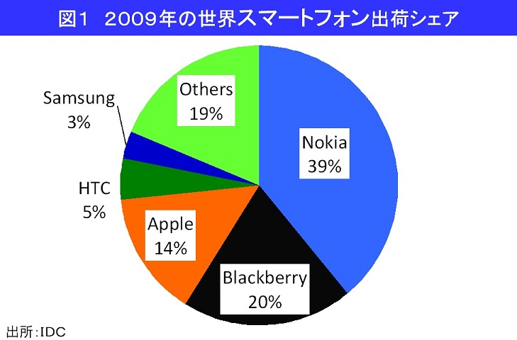 ドコモもiPhone販売、得をするのはアップルだけ!?