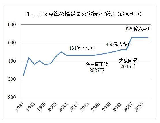 リニア中央新幹線、人口減少を考慮しない奇異な収支計画