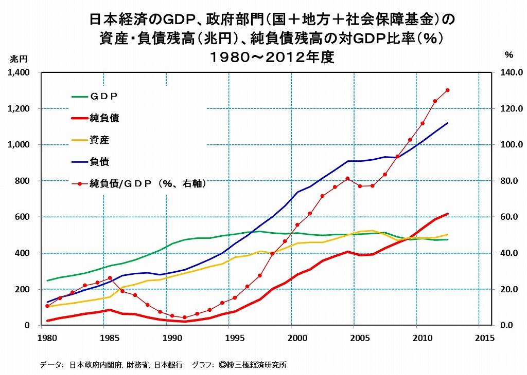 [2]日本の財政は借金で本当に首が回らないのか?