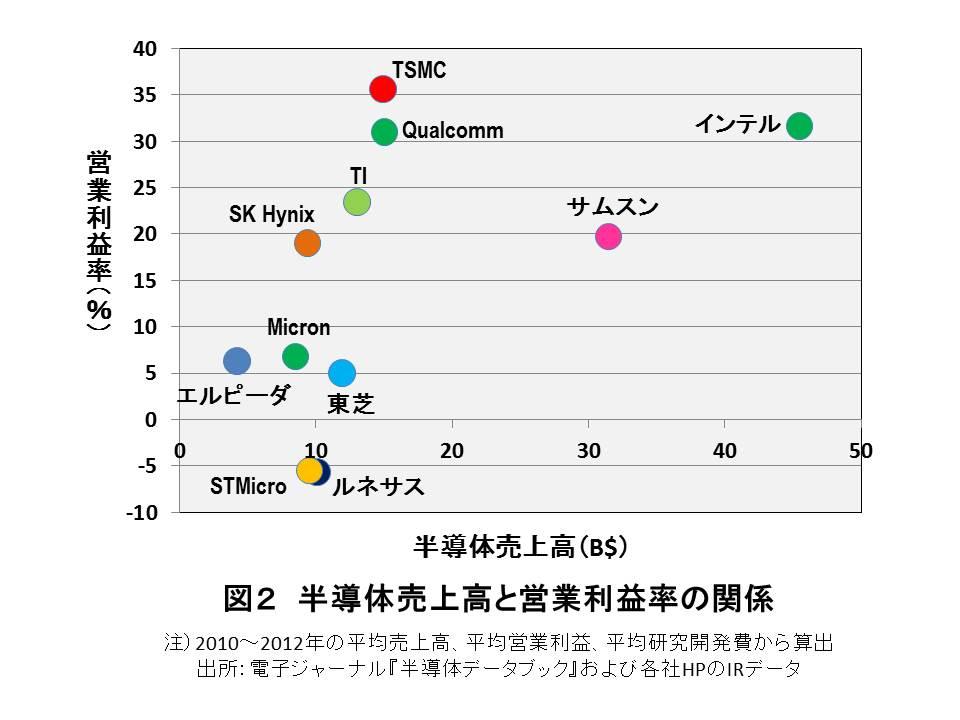 日本半導体メーカーの利益率が低い理由を発見した
