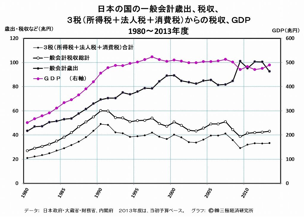 [3]財政赤字の累増と主要3税の推移