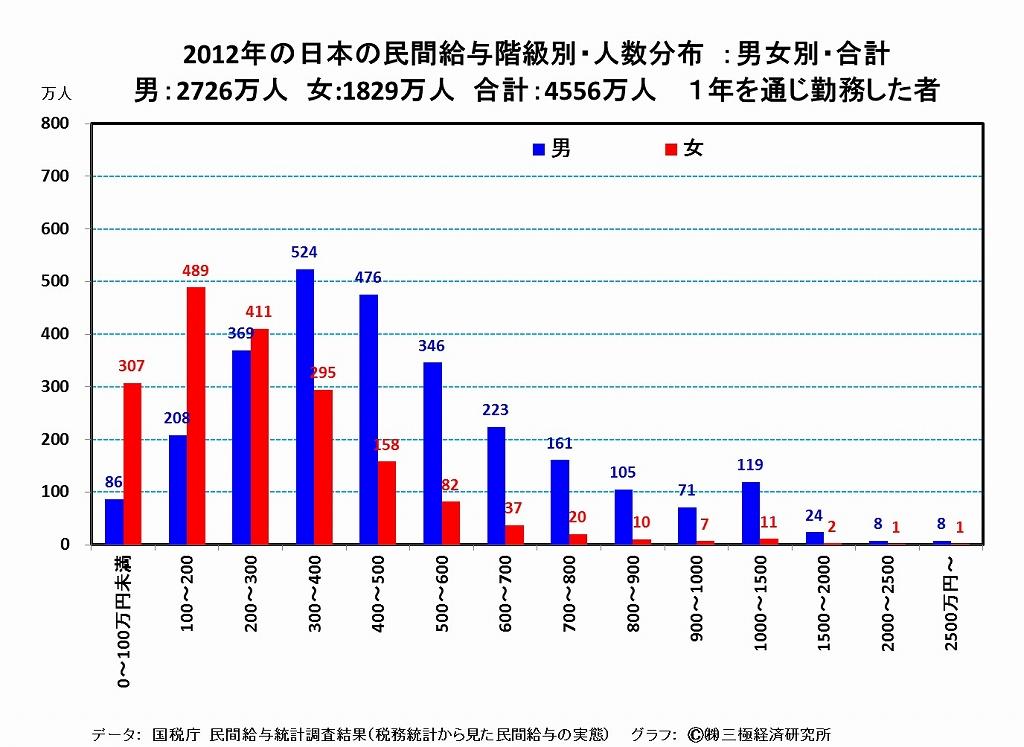 [4]民間給与の実態 際立つ非正規、女性の低さ